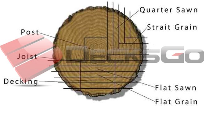 Different types pf saw cuts from a log
