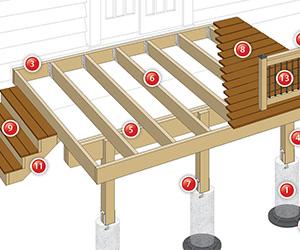 Deck Plans Code Compliant Details Decksgo