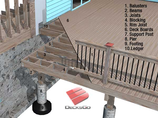 Deck components defined learn deck building lingo for Find a builder com