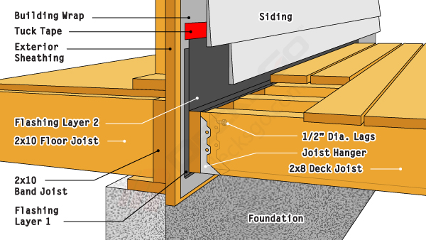 A Well Built Deck Ledger Board Connection