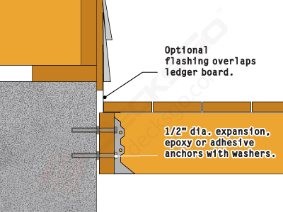 The Fourth Technique Involves Securing Ledger To A Concrete Foundation Wall Rather Than First Floor Band Board One Of Benefits This