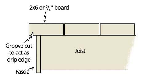 Cross-section of a deck with a groove cut to prevent rotting fascia board