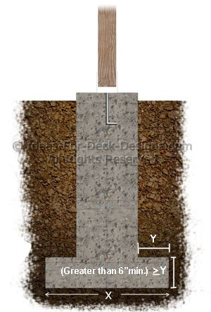 By adding a wider and larger surface area footing under the pier, the load is spread out over a greater area reducing stress on the soil below