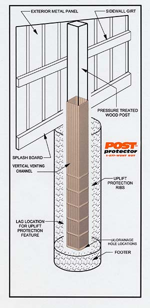 Details of using the Post Protector