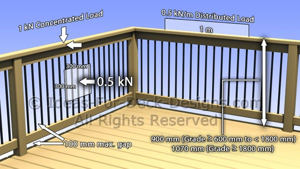 check out residential building code standards for railings in