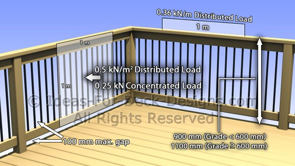 Load requirements on UK residential deck rails or guards