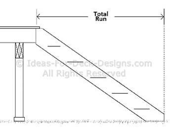 Find the total run for the stairs