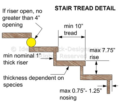Building code summary for outdoor wood stairs