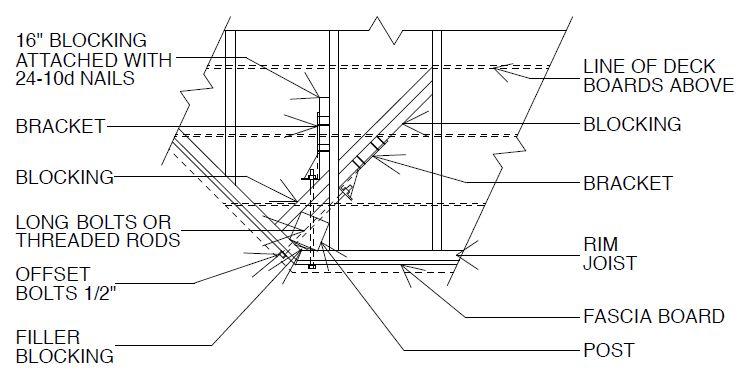 Degree corner rail post installation inside corners