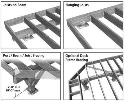Bracing a free standing deck