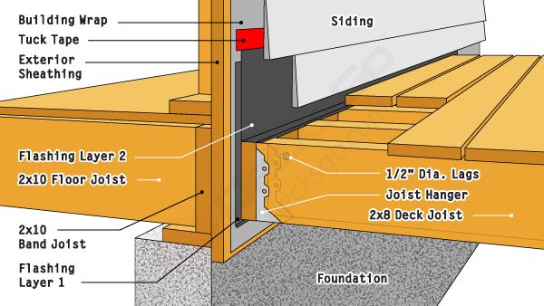 Five Ledger Board Techniques Detailed Diagrams