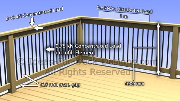 Ontario Building Code Deck Railing Requirements