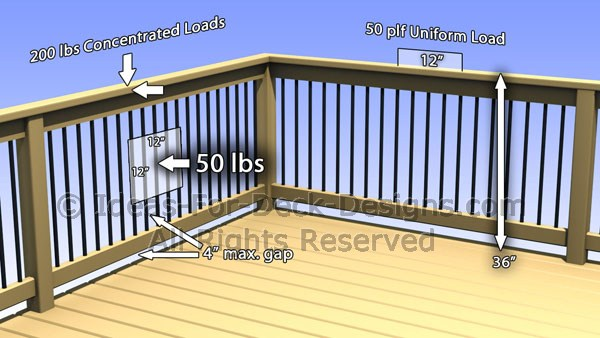Applying Lateral Load to Railing