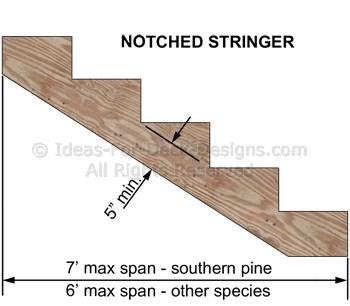 A notched stringer maximum spans