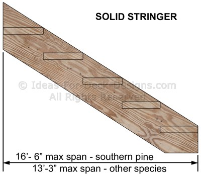 A solid stair stringer length